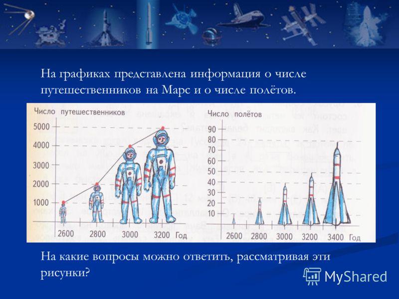 На какие вопросы можно ответить, рассматривая эти рисунки? На графиках представлена информация о числе путешественников на Марс и о числе полётов.