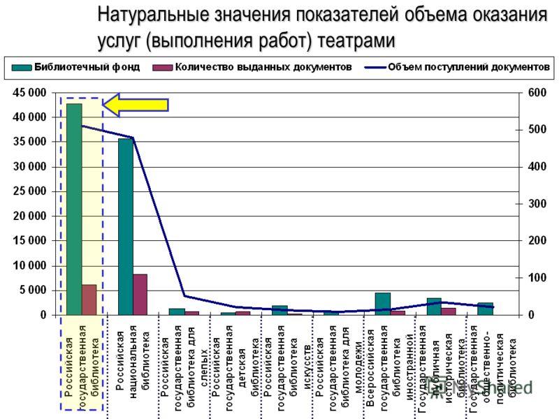Натуральные значения показателей объема оказания услуг (выполнения работ) театрами