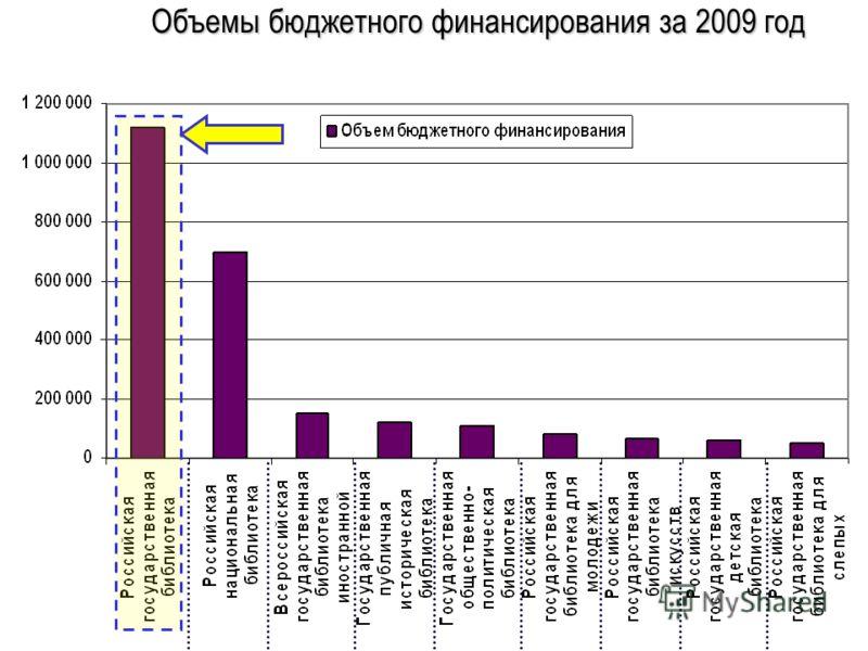 Объемы бюджетного финансирования за 2009 год