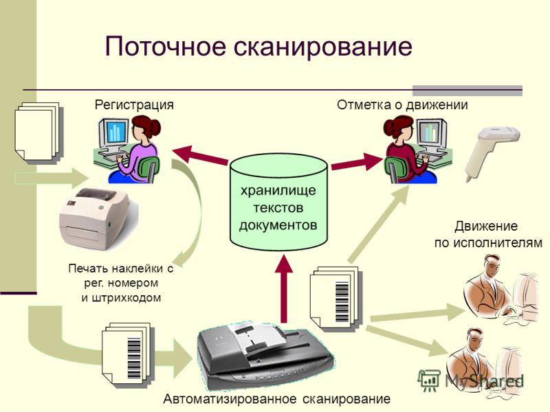 15 Регистрация Печать наклейки с рег. номером и штрихкодом Отметка о движении Движение по исполнителям Автоматизированное сканирование Поточное сканирование