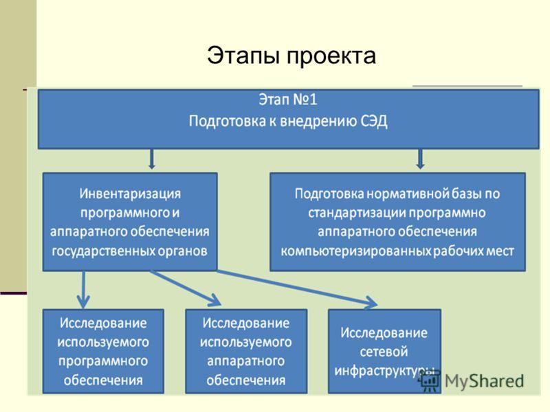 8 Этапы проекта