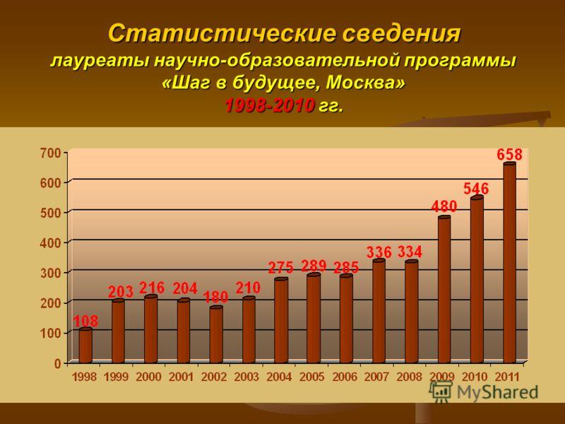 Статистические сведения лауреаты научно-образовательной программы «Шаг в будущее, Москва» 1998-2010 гг.