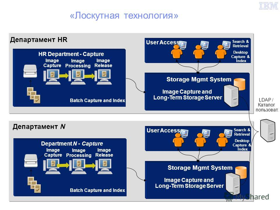 Департамент HR «Лоскутная технология» LDAP / Каталог пользовать. Image Capture and Long-Term Storage Server Storage Mgmt System Департамент N Department N - Capture Image Capture Image Processing Image Release User Access Search & Retrieval Image Cap