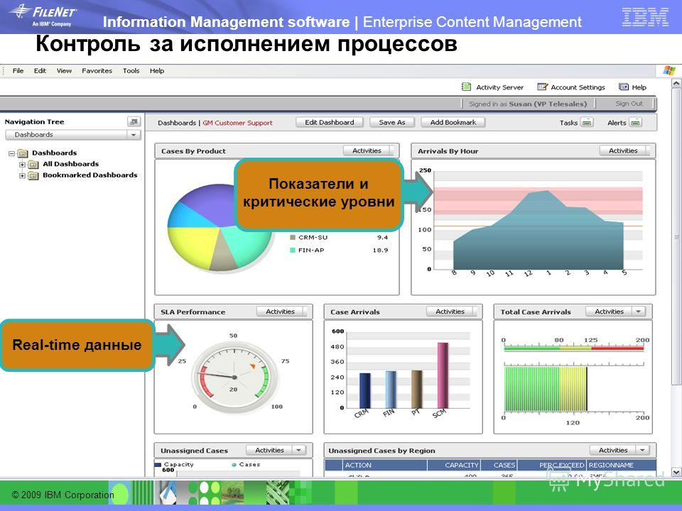 © 2009 IBM Corporation Information Management software | Enterprise Content Management Real-time данные Показатели и критические уровни Контроль за исполнением процессов