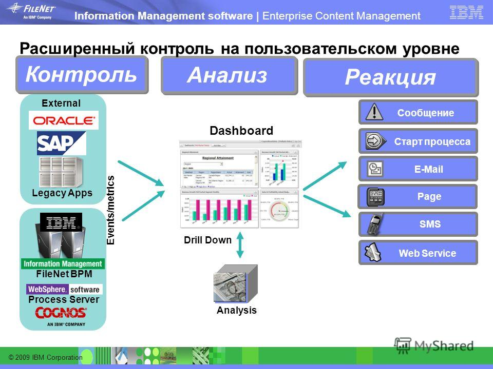 © 2009 IBM Corporation Information Management software | Enterprise Content Management Контроль Реакция Анализ - - E-Mail Сообщение SMS Page Старт процесса Web Service Расширенный контроль на пользовательском уровне Analysis Drill Down Dashboard Even