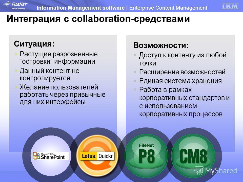 © 2009 IBM Corporation Information Management software | Enterprise Content Management Интеграция с collaboration-средствами Ситуация: Растущие разрозненныеостровки информации Данный контент не контролируется Желание пользоватьелей работать через при