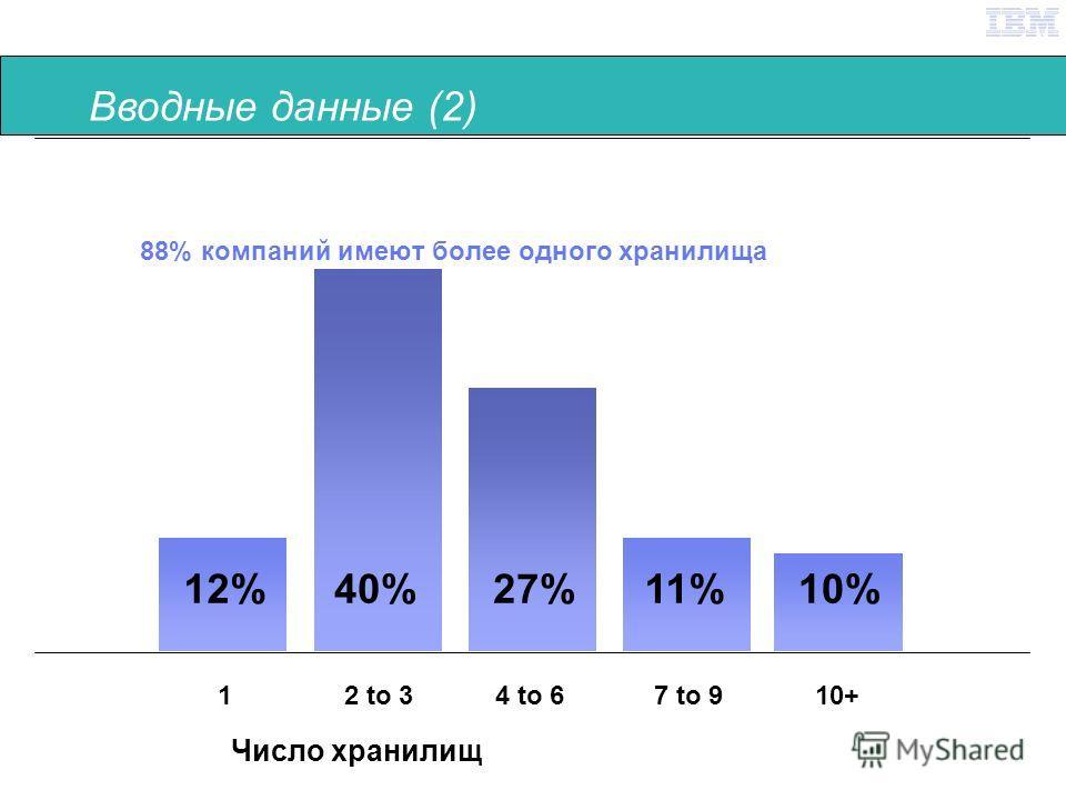Content Management Briefing © 2007 IBM Corporation 88% компаний имеют более одного хранилища 10+7 to 94 to 62 to 31 10%11%27%40%12% Число хранилищ Вводные данные (2)
