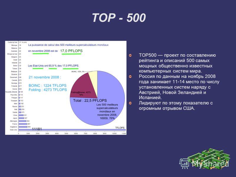 TOP - 500 TOP500 проект по составлению рейтинга и описаний 500 самых мощных общественно известных компьютерных систем мира. Россия по данным на ноябрь 2008 года занимает 11-14 место по числу установленных систем наряду с Австрией, Новой Зеландией и И