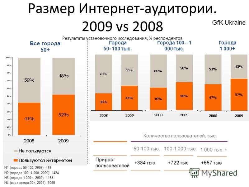 gf Размер Интернет-аудитории. 2009 vs 2008 Результаты установочного исследования, % респондентов Все города 50+ Города 50- 100 тыс. Города 100 – 1 000 тыс. Города 1 000+ +334 тыс 50-100 тыс. +722 тыс 100-1 000 тыс. +557 тыс 1 000 тыс. + Прирост польз