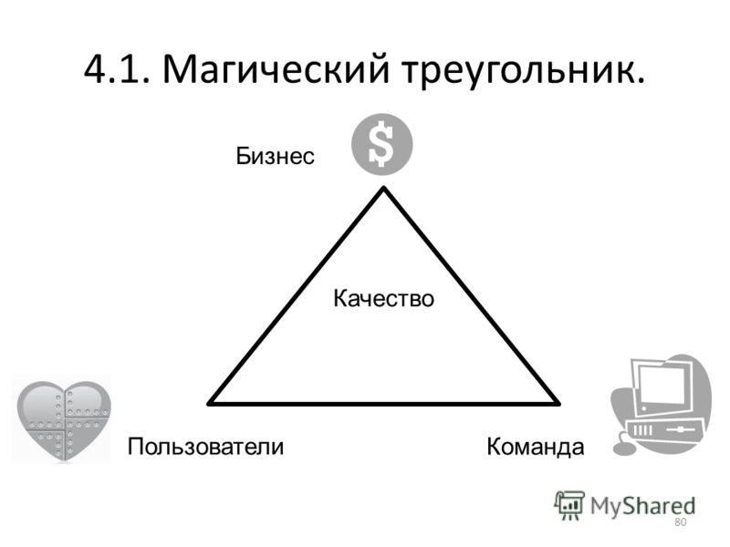 4.1. Магический треугольник. 80 Пользователи Команда Бизнес Качество