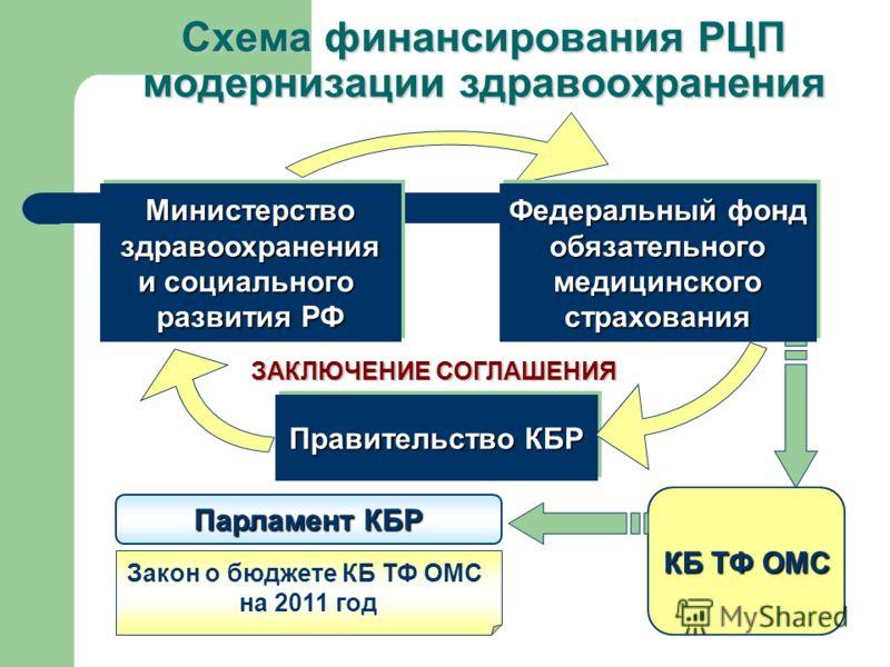 Схема финансирования РЦП