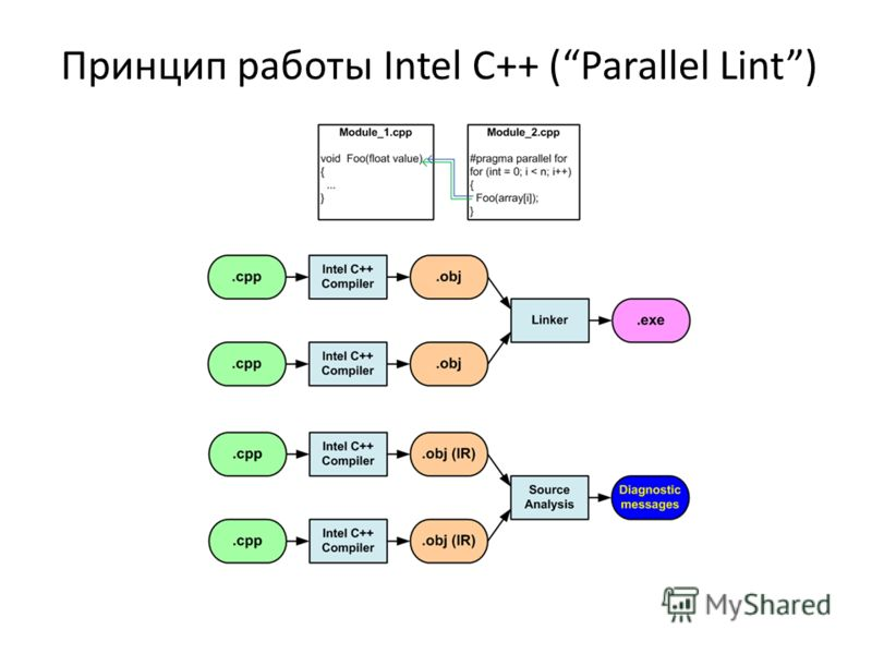 Принцип работы Intel C++ (Parallel Lint)