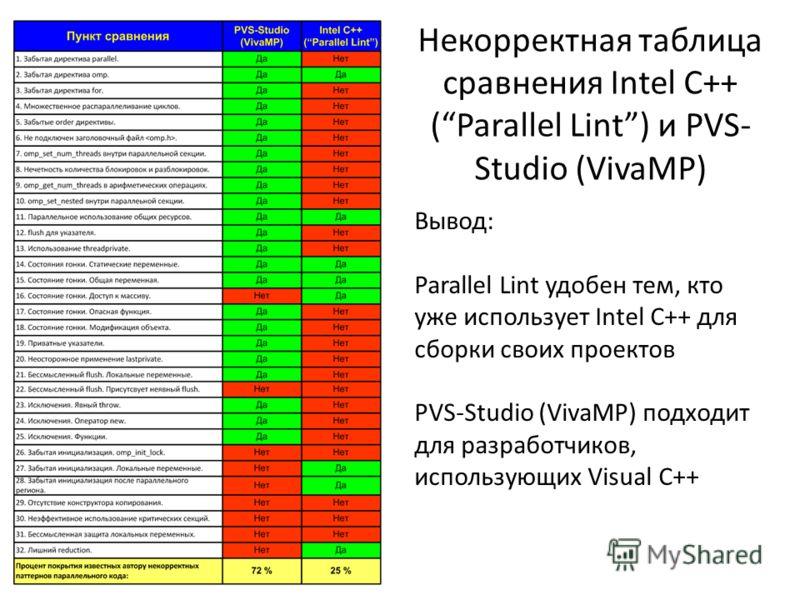 Некорректная таблица сравнения Intel C++ (Parallel Lint) и PVS- Studio (VivaMP) Вывод: Parallel Lint удобен тем, кто уже использует Intel C++ для сборки своих проектов PVS-Studio (VivaMP) подходит для разработчиков, использующих Visual C++