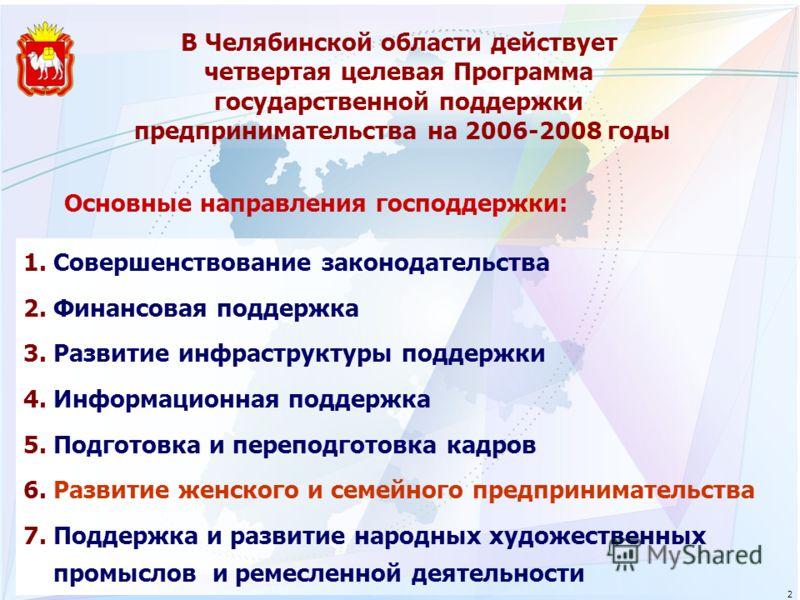 В Челябинской области действует четвертая целевая Программа государственной поддержки предпринимательства на 2006-2008 годы 1.Совершенствование законодательства 2.Финансовая поддержка 3.Развитие инфраструктуры поддержки 4.Информационная поддержка 5.П