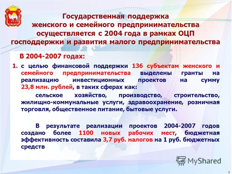 Государственная поддержка женского и семейного предпринимательства осуществляется с 2004 года в рамках ОЦП господдержки и развития малого предпринимательства В 2004-2007 годах: 1.с целью финансовой поддержки 136 субъектам женского и семейного предпри