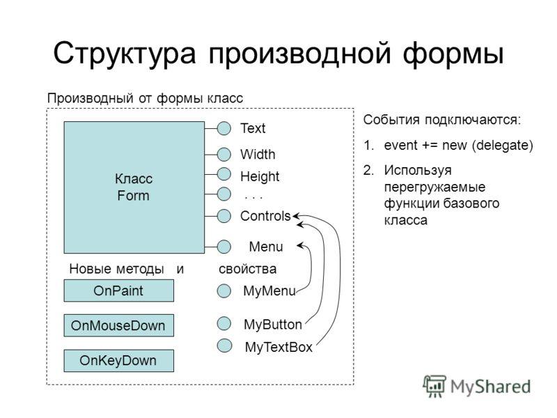 Структура производной формы Класс Form Text Width Height Controls Menu Производный от формы класс MyMenu MyButton MyTextBox OnPaint OnMouseDown OnKeyDown Новые методы и свойства События подключаются: 1.event += new (delegate) 2.Используя перегружаемы