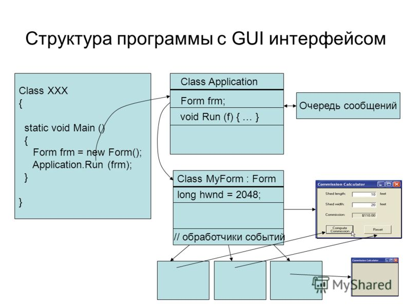 Структура программы с GUI интерфейсом Class Application Form frm; Class XXX { static void Main () { Form frm = new Form(); Application.Run (frm); } Очередь сообщений Class MyForm : Form long hwnd = 2048; // обработчики событий void Run (f) { … }