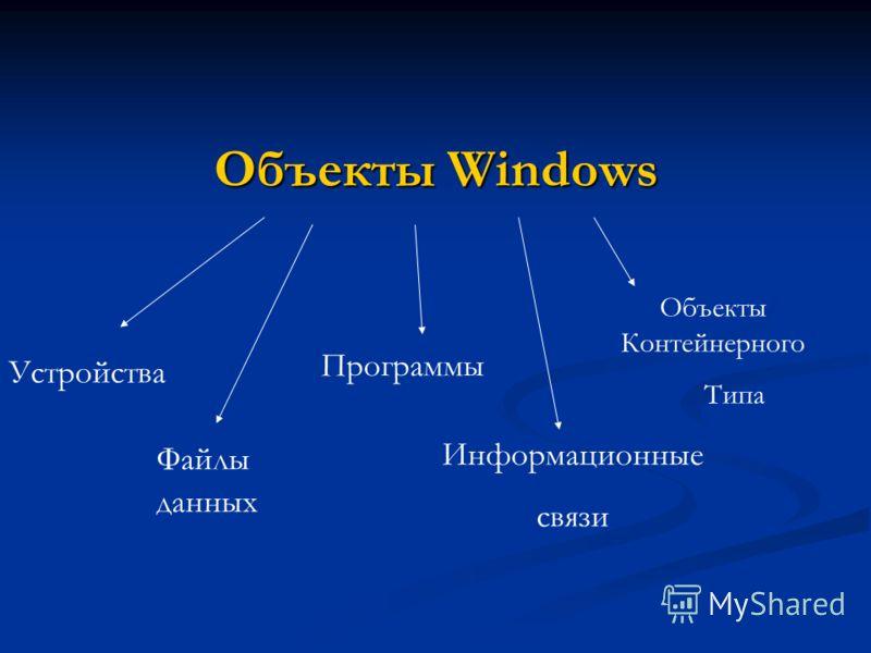 Объекты Windows Устройства Файлы данных Программы Информационные связи Объекты Контейнерного Типа