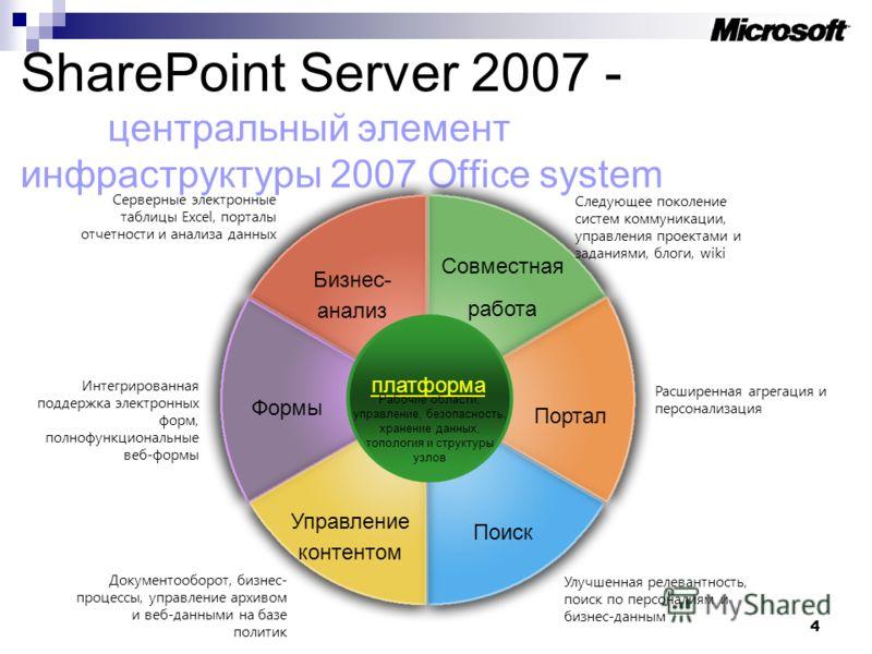 4 SharePoint Server 2007 - центральный элемент инфраструктуры 2007 Office system Совместная работа Бизнес- анализ Портал Формы Поиск Управление контентом платформа Следующее поколение систем коммуникации, управления проектами и заданиями, блоги, wiki