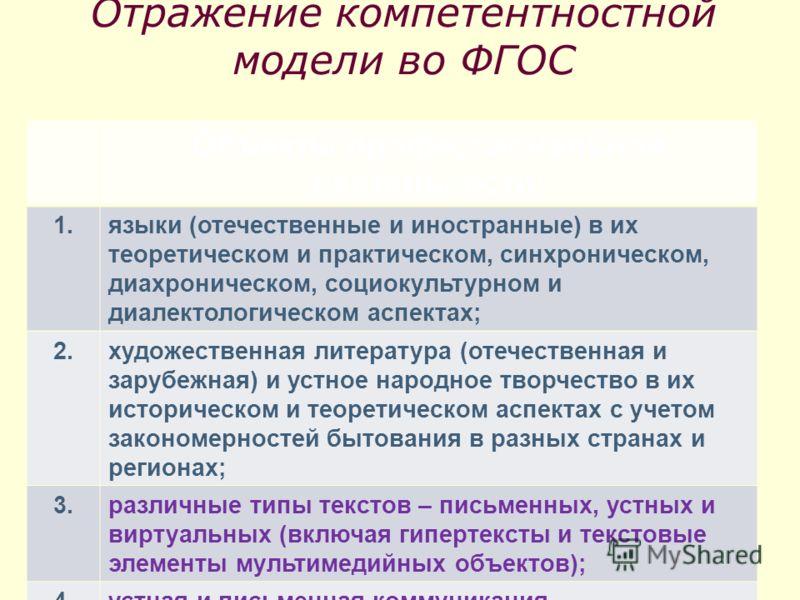 Отражение компетентностной модели во ФГОС Объекты профессиональной деятельности: 1.языки (отечественные и иностранные) в их теоретическом и практическом, синхроническом, диахроническом, социокультурном и диалектологическом аспектах; 2.художественная