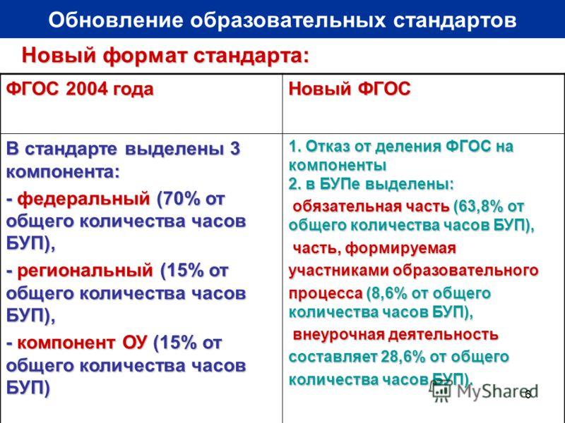 6 Обновление образовательных стандартов Новый формат стандарта: ФГОС 2004 года Новый ФГОС В стандарте выделены 3 компонента: - федеральный (70% от общего количества часов БУП), - региональный (15% от общего количества часов БУП), - компонент ОУ (15%