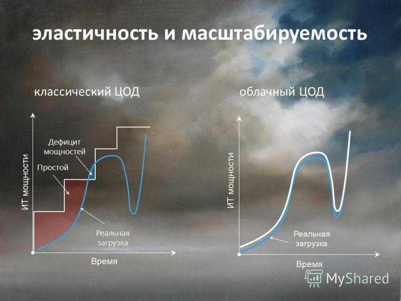 эластичность и масштабируемость Время ИТ мощности Реальная загрузка Простой Дефицит мощностей классический ЦОД Реальная загрузка Время ИТ мощности облачный ЦОД