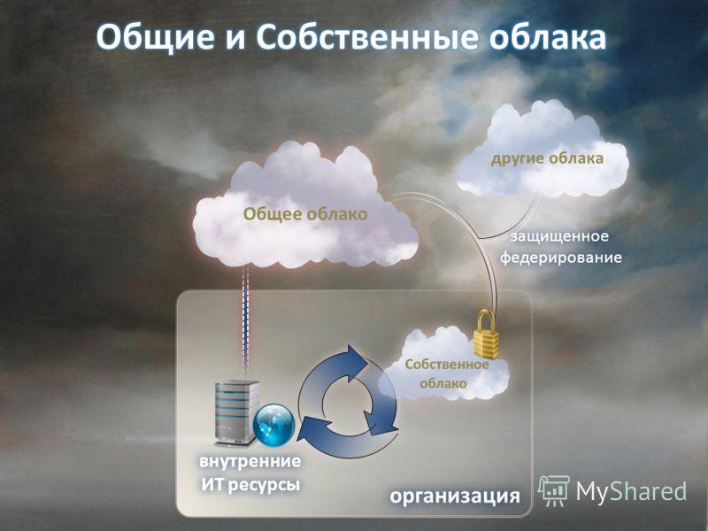 организация защищенное федерирование внутренние ИТ ресурсы