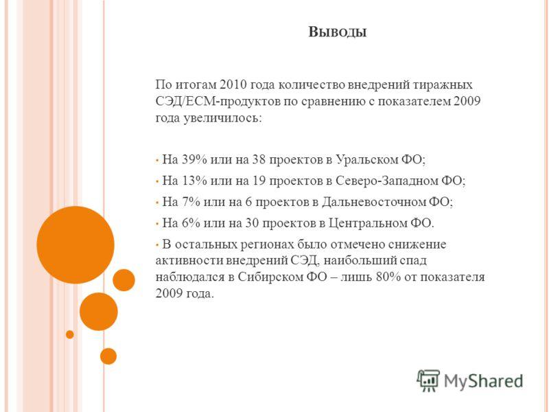 В ЫВОДЫ По итогам 2010 года количество внедрений тиражных СЭД /ECM- продуктов по сравнению с показателем 2009 года увеличилось : На 39% или на 38 проектов в Уральском ФО ; На 13% или на 19 проектов в Северо - Западном ФО ; На 7% или на 6 проектов в Д