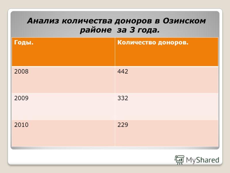 Анализ количества доноров в Озинском районе за 3 года. Годы.Количество доноров. 2008442 2009332 2010229