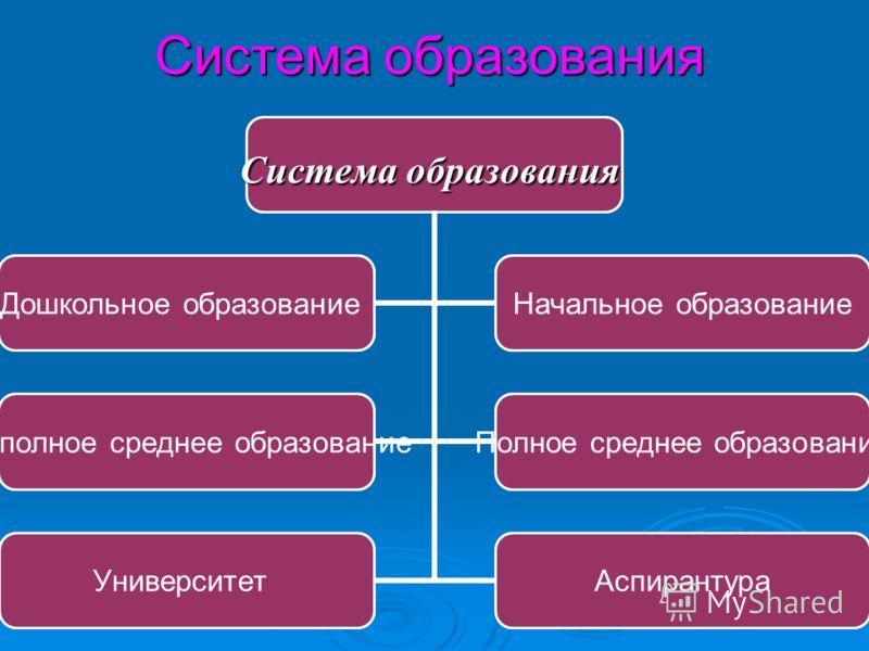 Система образования Дошкольное образование Начальное образование Неполное среднее образование Полное среднее образование УниверситетАспирантура