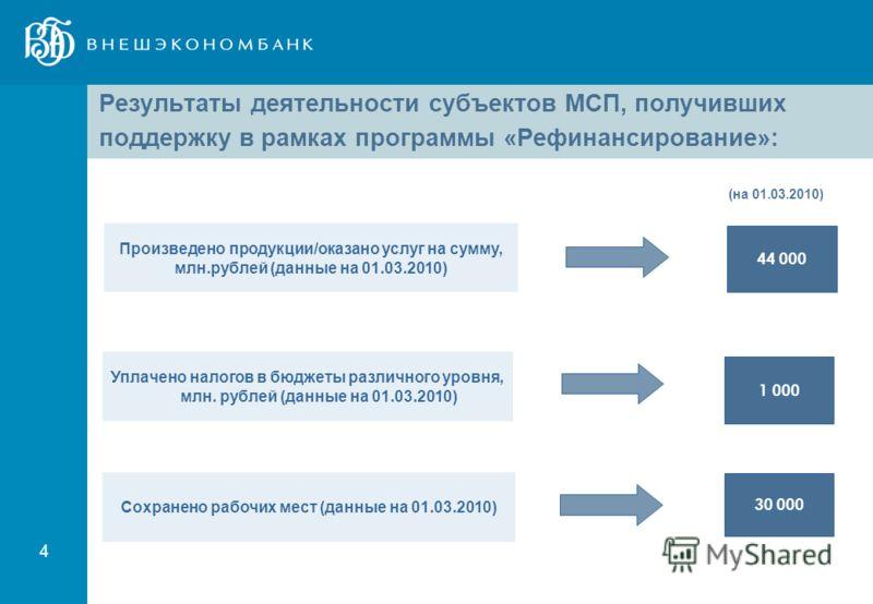 4 Результаты деятельности субъектов МСП, получивших поддержку в рамках программы «Рефинансирование»: 44 000 30 000 1 000 Уплачено налогов в бюджеты различного уровня, млн. рублей (данные на 01.03.2010) Произведено продукции/оказано услуг на сумму, мл