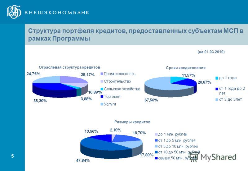 5 Структура портфеля кредитов, предоставленных субъектам МСП в рамках Программы (на 01.03.2010) Отраслевая структура кредитов Сроки кредитования Размеры кредитов