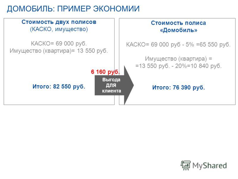ДОМОБИЛЬ: ПРИМЕР ЭКОНОМИИ Стоимость двух полисов (КАСКО, имущество) КАСКО= 69 000 руб. Имущество (квартира)= 13 550 руб. Итого: 82 550 руб. Стоимость полиса «Домобиль» КАСКО= 69 000 руб - 5% =65 550 руб. Имущество (квартира) = =13 550 руб. - 20%=10 8