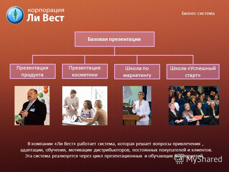 Базовая презентация Презентация продукта Презентация косметики Школа по маркетингу Школа «Успешный старт» Бизнес-система В компании «Ли Вест» работает система, которая решает вопросы привлечения, адаптации, обучения, мотивации дистрибьюторов, постоян
