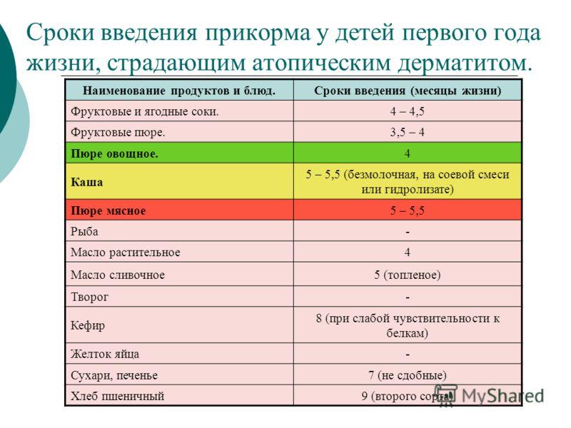 Сроки введения прикорма у детей первого года жизни, страдающим атопическим дерматитом. Наименование продуктов и блюд.Сроки введения (месяцы жизни) Фруктовые и ягодные соки.4 – 4,5 Фруктовые пюре.3,5 – 4 Пюре овощное.4 Каша 5 – 5,5 (безмолочная, на со