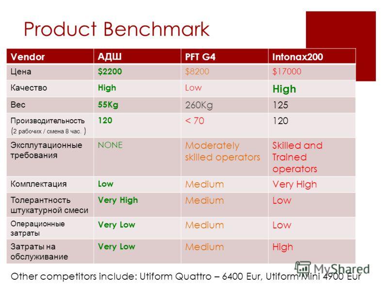 Product Benchmark Vendor АДШ PFT G4Intonax200 Цена $2200 $8200$17000 Качество High Low High Вес 55Kg 260Kg125 Производительность ( 2 рабочих / смена 8 час. ) 120 < 70120 Эксплутационные требования NONE Moderately skilled operators Skilled and Trained