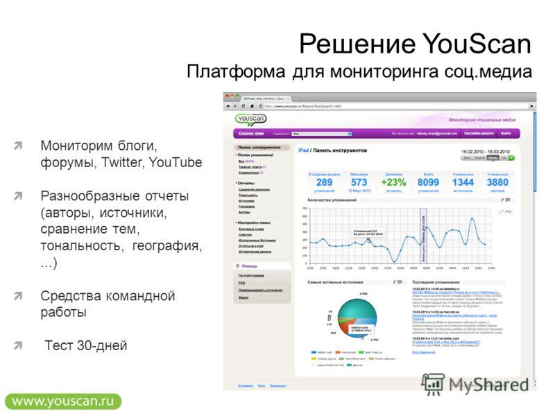 Решение YouScan Платформа для мониторинга соц.медиа Мониторим блоги, форумы, Twitter, YouTube Разнообразные отчеты (авторы, источники, сравнение тем, тональность, география,...) Средства командной работы Тест 30-дней