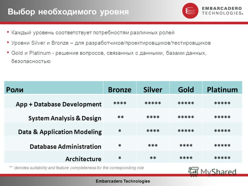 Embarcadero Technologies Выбор необходимого уровня Роли BronzeSilverGoldPlatinum App + Database Development********* System Analysis & Design *********** Data & Application Modeling********** Database Administration************* Architecture*********