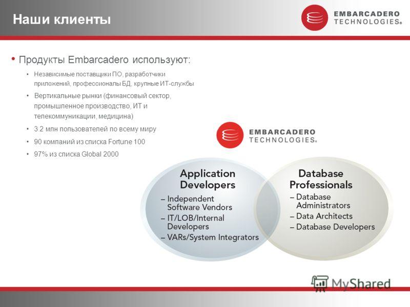 Наши клиенты Продукты Embarcadero используют: Независимые поставщики ПО, разработчики приложений, профессионалы БД, крупные ИТ-службы Вертикальные рынки (финансовый сектор, промышленное производство, ИТ и телекоммуникации, медицина) 3.2 млн пользоват