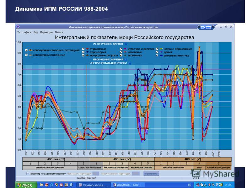 Динамика ИПМ РОССИИ 988-2004