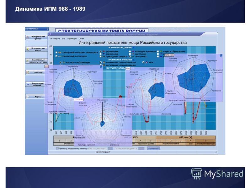Динамика ИПМ 988 - 1989