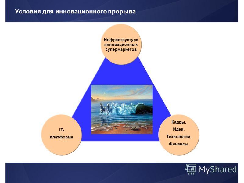 Условия для инновационного прорыва Инфраструктура инновационных супермаркетов IT- платформа Кадры, Идеи, Технологии, Финансы