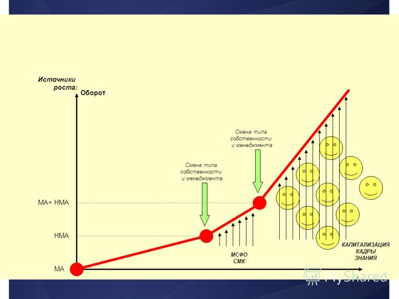 Оборот t Источники роста: МА НМА МА+ НМА МСФО СМК Смена типа собственности и менеджмента КАПИТАЛИЗАЦИЯ КАДРЫ ЗНАНИЯ Смена типа собственности и менеджмента