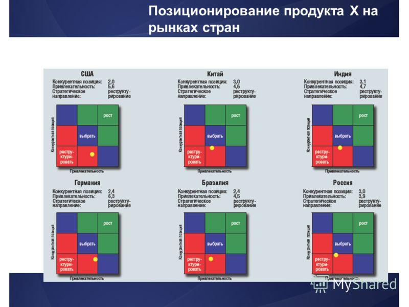 Позиционирование продукта Х на рынках стран