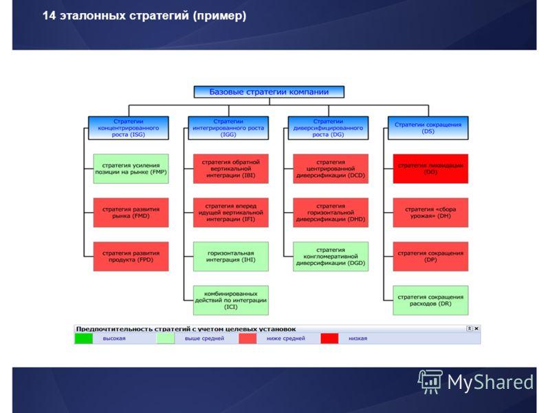 14 эталонных стратегий (пример)