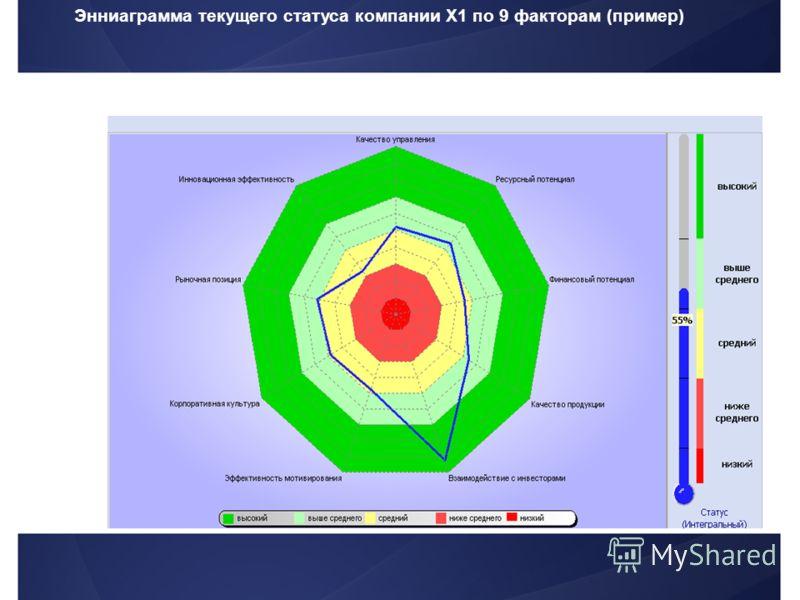 Энниаграмма текущего статуса компании Х1 по 9 факторам (пример)