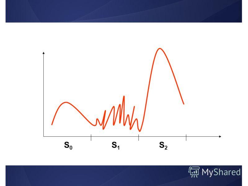 Фазы структурогенеза S0S0 S1S1 S2S2