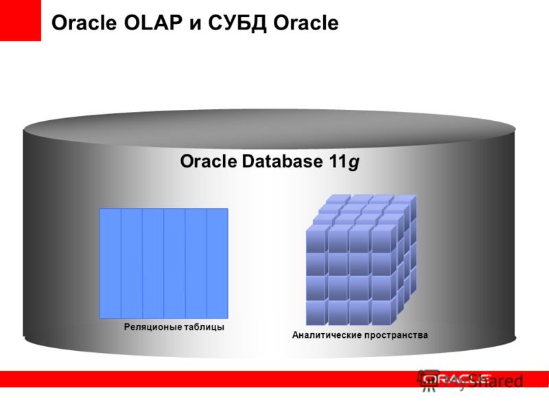 Oracle OLAP и СУБД Oracle Реляционые таблицы Аналитические пространства Oracle Database 11g