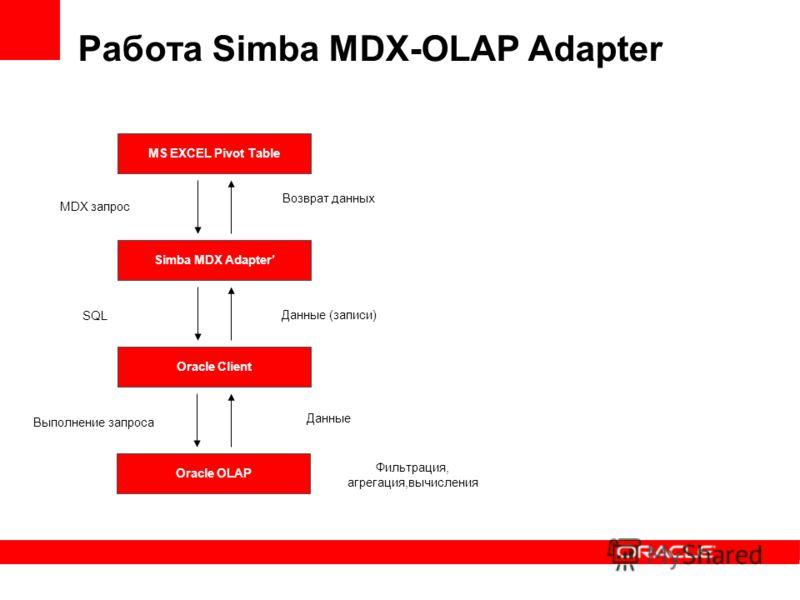 Работа Simba MDX-OLAP Adapter MS EXCEL Pivot Table Simba MDX Adapter MDX запрос Данные Возврат данных Oracle OLAP Выполнение запроса Фильтрация, агрегация,вычисления Oracle Client SQL Данные (записи)