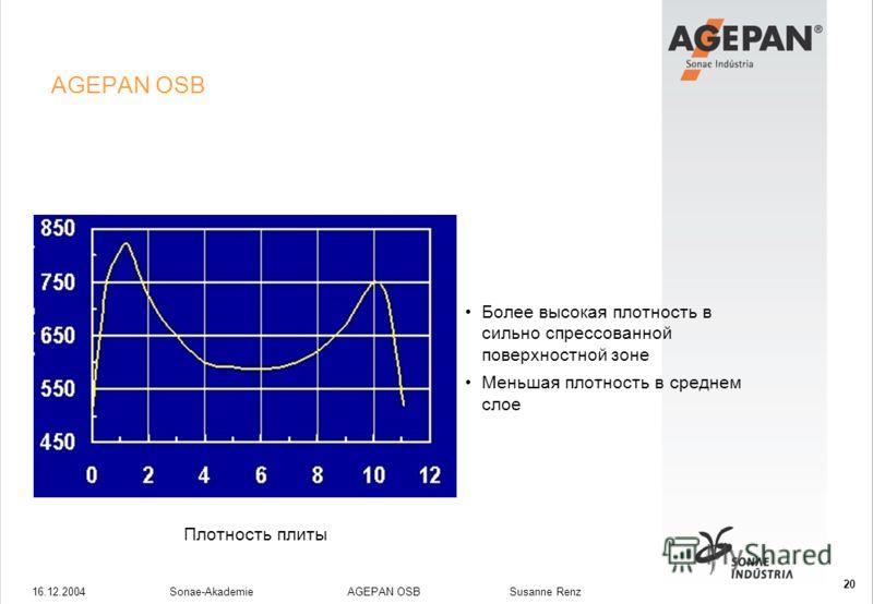 16.12.2004Sonae-Akademie AGEPAN OSB Susanne Renz 20 AGEPAN OSB Более высокая плотность в сильно спрессованной поверхностной зоне Меньшая плотность в среднем слое Плотность плиты